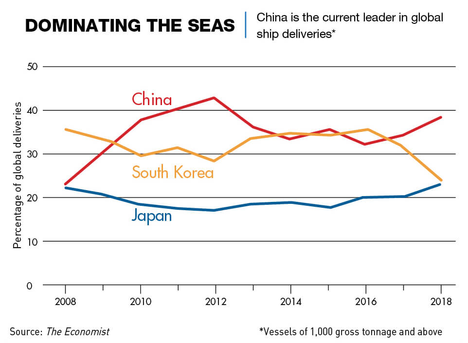 Shipbuilding industry chart: China is the current leader in global ship deliveries