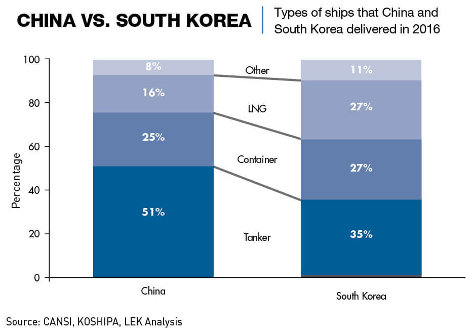 Shipbuilding industry chart: China vs. South Korea