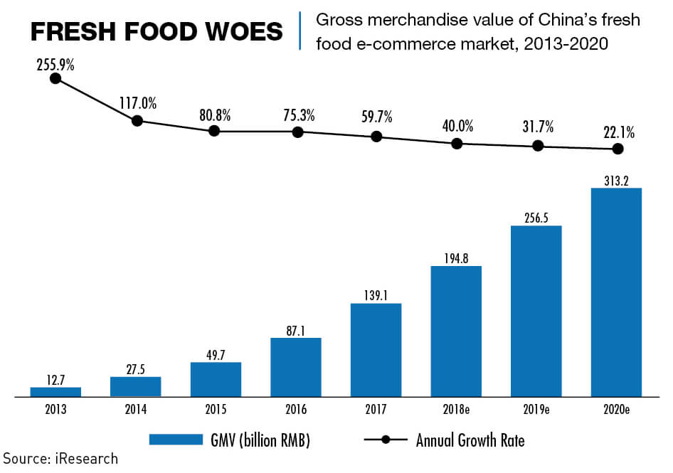 Chart: China's fresh food e-commerce market