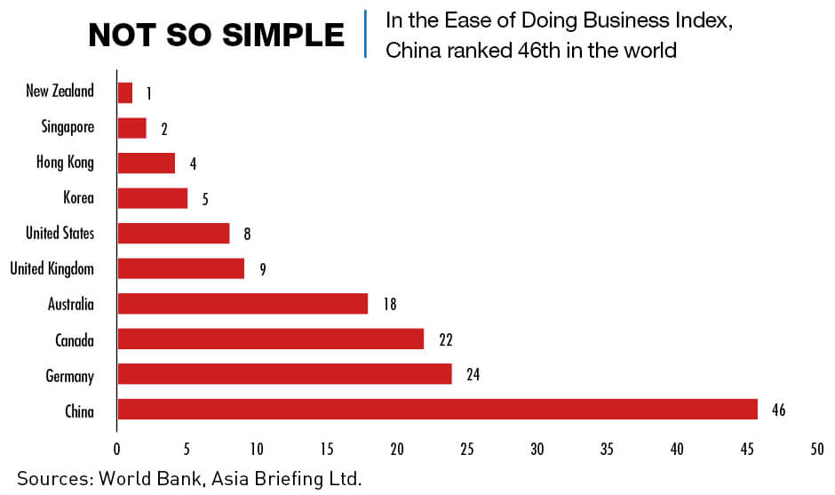 Chart: Ease of doing business index. China ranked 46th.
