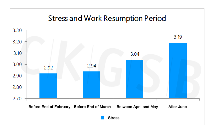 Psychological Resilience Before and After Work Resumption during  COVID-19Episode #4: Stress Management - CKGSB