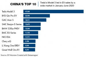 Chart: Top 10 electric vehicle sales in China