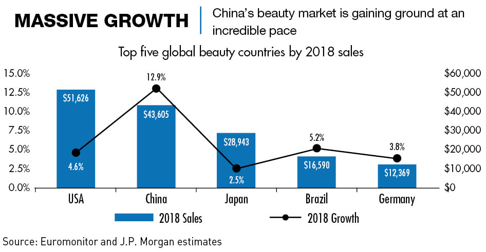 Chart: China's beauty market gains ground at an incredible pace