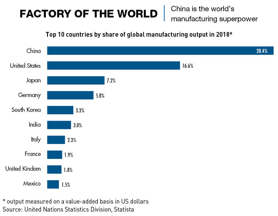Chart: Factory of the world. China is the world's manufacturing superpower.