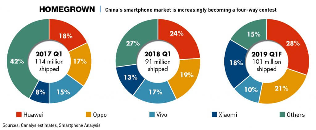 Chart: China's smartphone market is becoming a four-way contest