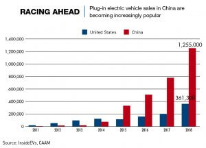 Chart: Plug-in electric vehicle sales are increasing in China