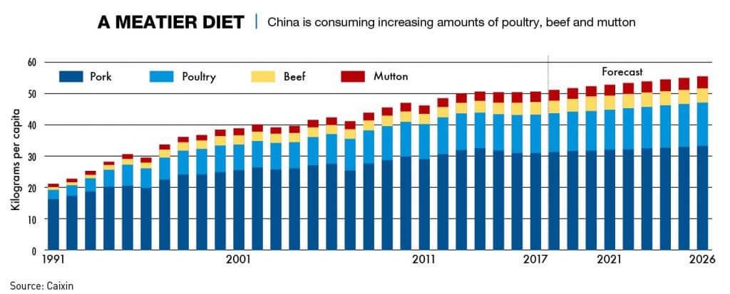Chart: A meatier diet in China, thanks to an improved food supply