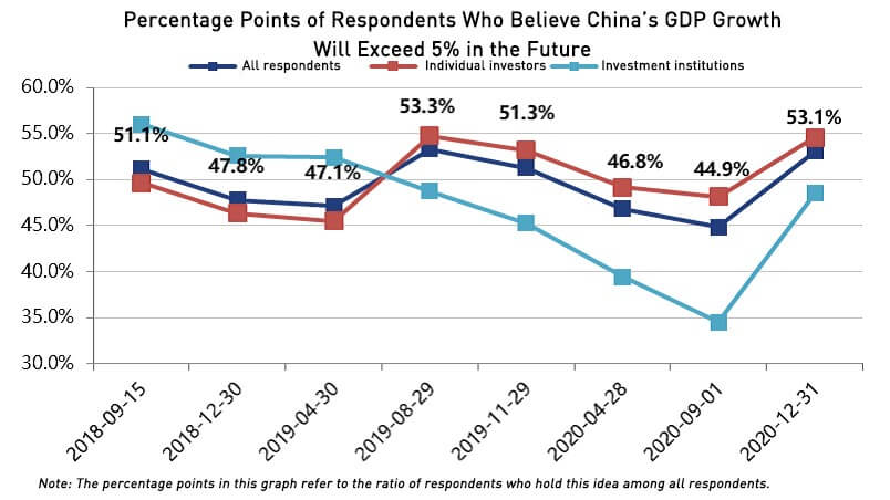 2020 Q4 Investor Sentiment survey: Respondents who believe China's growth will exceed 5%