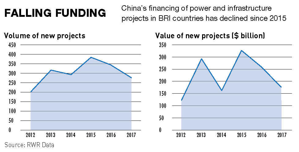 China's funding of BRI projects has declined since 2015