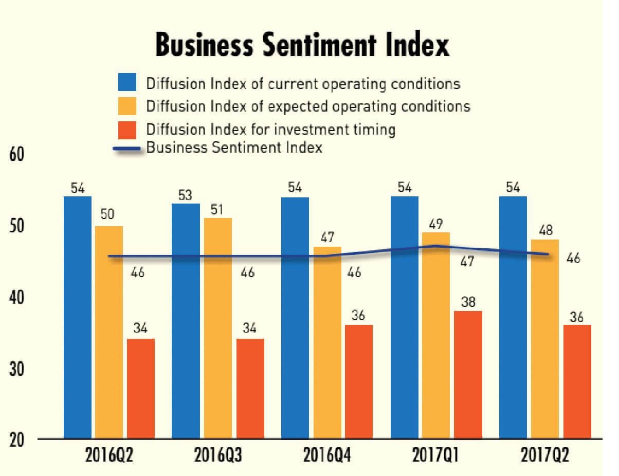 Business sentiment index 2017 Q2:
