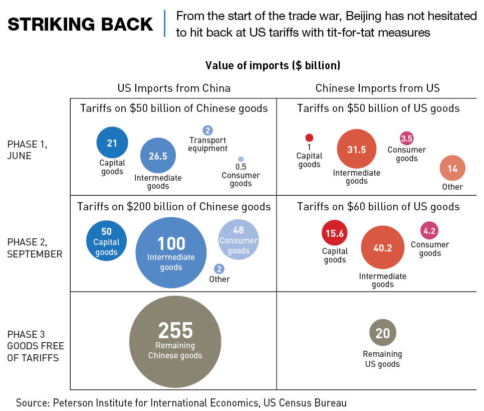 Beijing strikes back in the US-China trade war