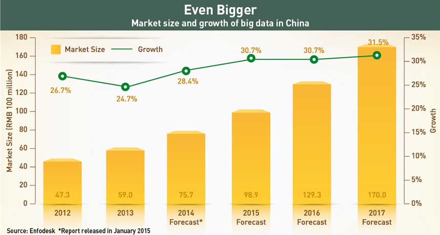 Big-data-market-size-and-growth-in-China