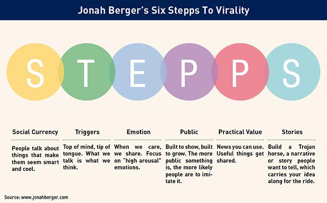 Jonah Berger's Six Stepps to Virality