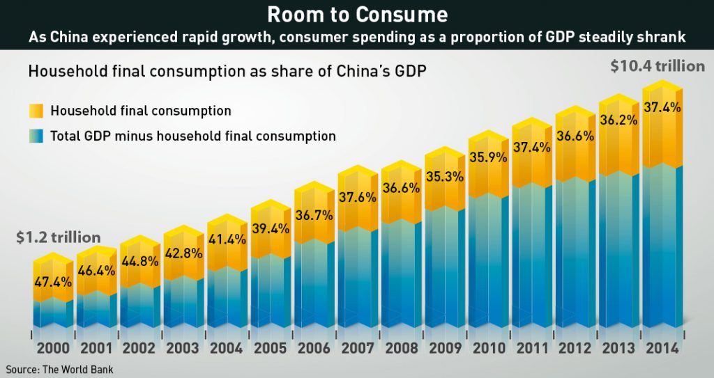 As China grew rapidly, consumer spending as a proportion of GDP steadily shrank.