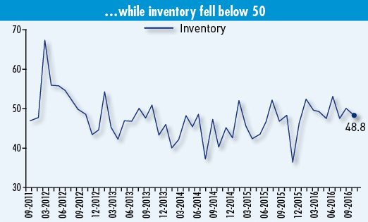 Inventory Index (Click to enlarge)