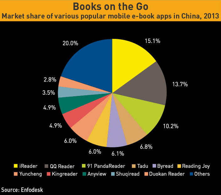 Market share of various popular mobile e-book apps in China, 2013