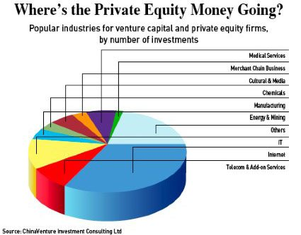 Private Equity in China is largely directed to IT, Internet and Telecom sectors