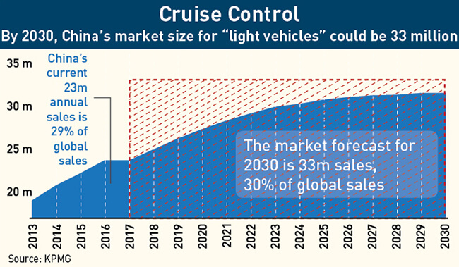 By 2030, China's market size for light vehicles could be 33 million