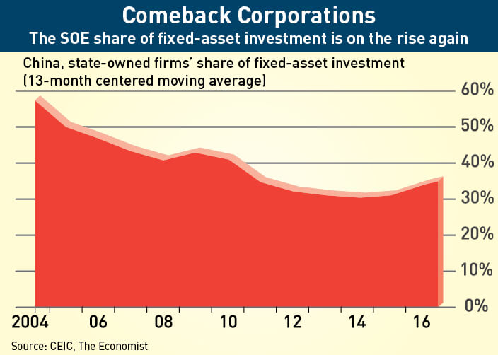 State-owned enterprise share of fixed asset investment on the rise.