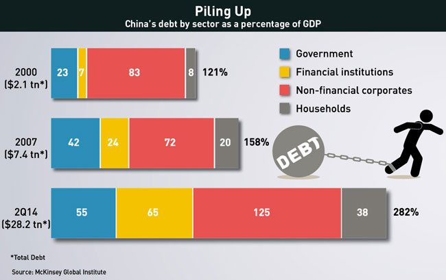 China's-debt-by-sector