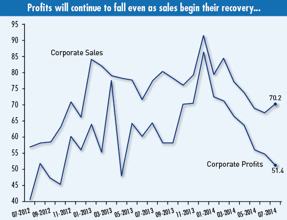 Corporate Sales& Corporate Profits (Click to enlarge)