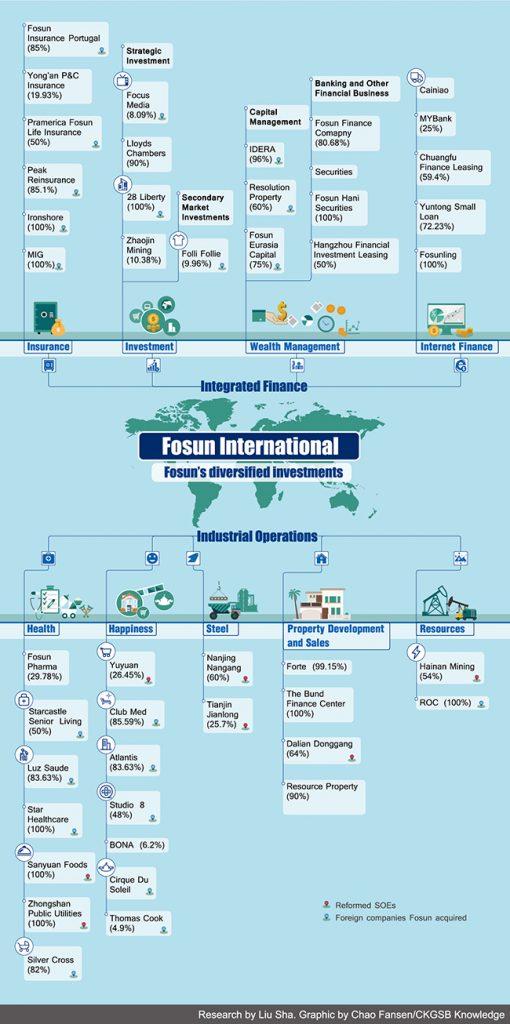 Fosun's sprawling business empire