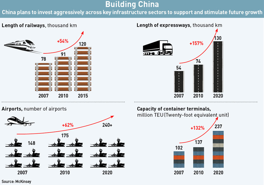 Growth-of-China's-Infrastructure