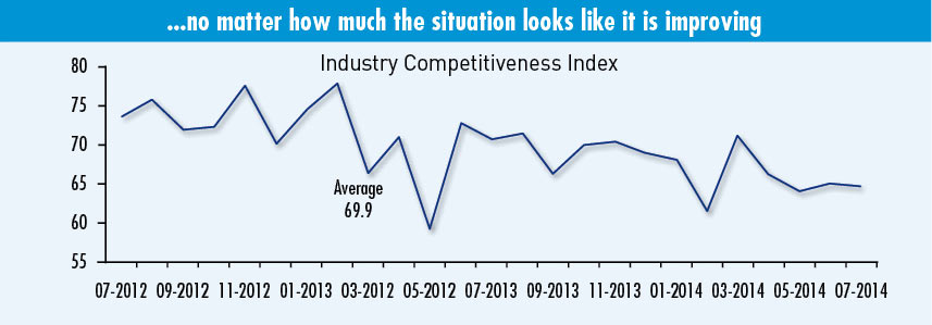 Industry Competitiveness Index (Click to enlarge)