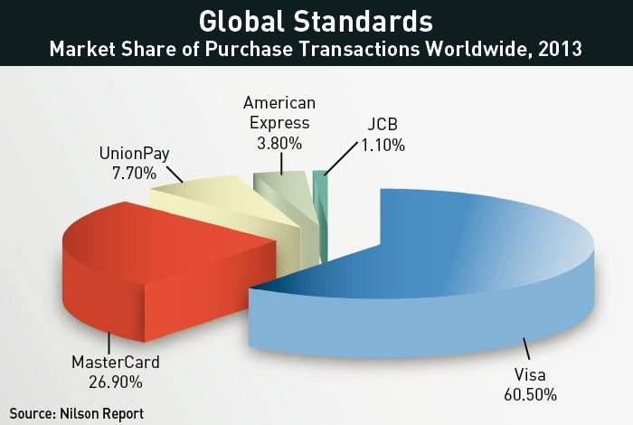 Market Share of Purchase Transactions Worldwide