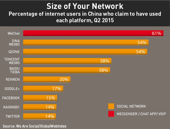 Size your network