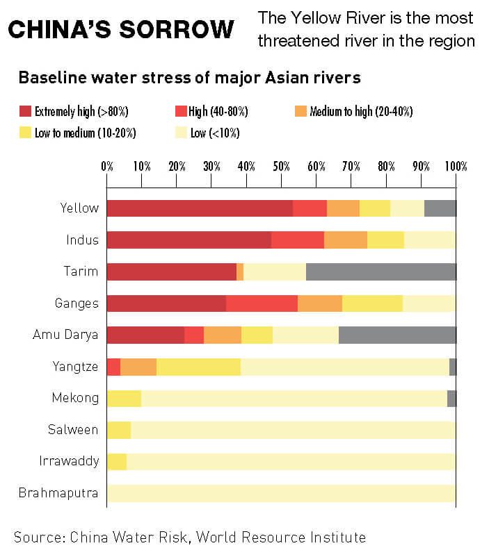 Water shortages in major Asian rivers