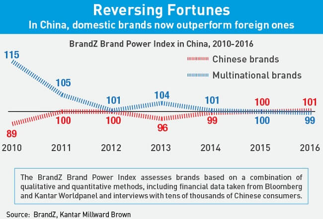 In China, domestic brands now outperform foreign brands