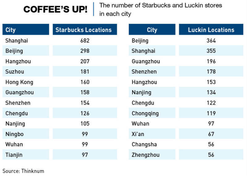 Chart: The number of Starbucks and Luckin Coffee store in major cities in China