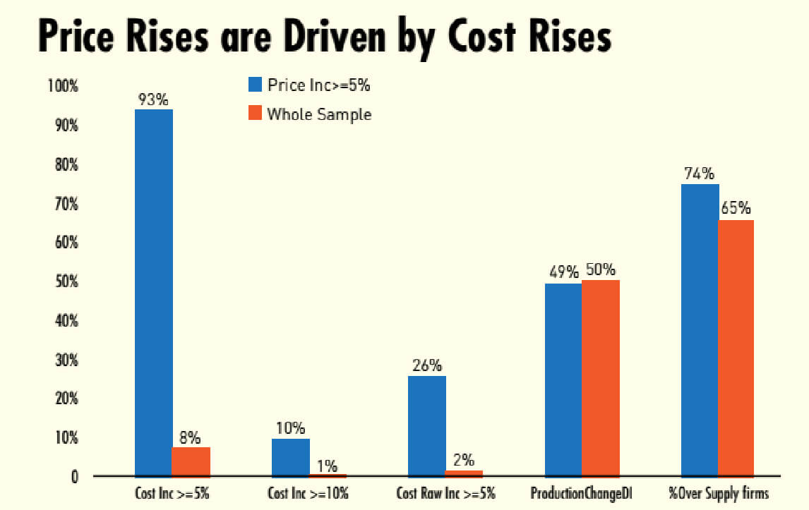 Price rises are driven by cost rises