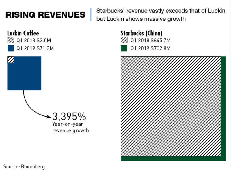 Chart: Rising revenues of Luckin and Starbucks