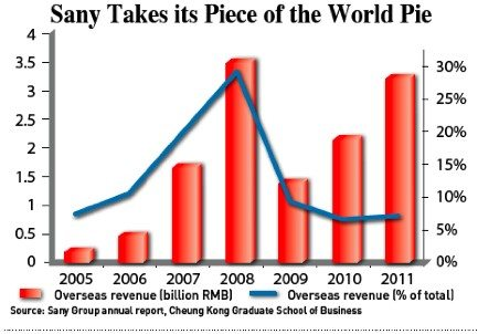 Sany's overseas revenue accounts for a sizable percentage of the company's total revenue.