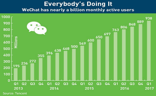 WeChat has nearly a billion monthly active users